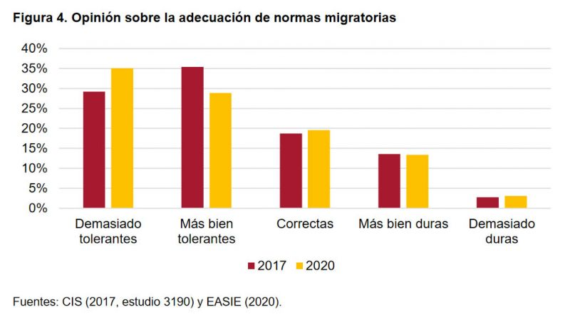 Figura 4. Opinión sobre la adecuación de normas migratorias