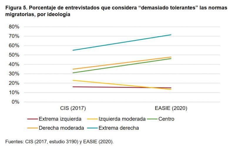 """Figura 5. Porcentaje de entrevistados que considera """"demasiado tolerantes"""" las normas migratorias, por ideología"""