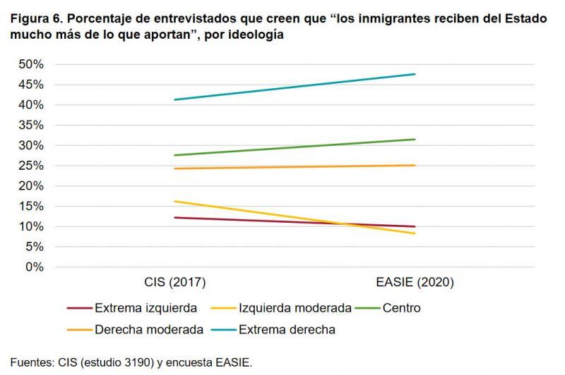 """Figura 6. Porcentaje de entrevistados que creen que """"los inmigrantes reciben del Estado mucho más de lo que aportan"""", por ideología"""