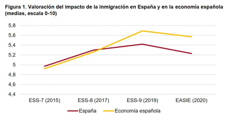 Figura 1. Valoración del impacto de la inmigración en España y en la economía española (medias, escala 0-10)