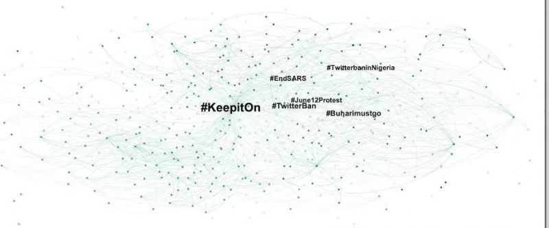 A network graph for the hashtag #KeepitOn on Twitter between June 4 and 12, as Nigerians and others on Twitter protested the government's Twitter ban. Each node or dot represents a hashtag used alongside #KeepitOn in a tweet, with labels indicating the hashtags that appeared most frequently. Figure by authors.