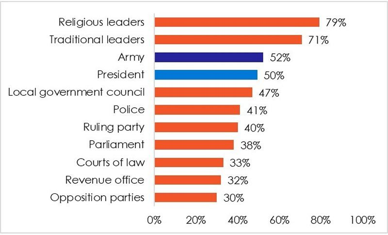 Figure 3: Popular trust in Guinea's leaders and institutions | Afrobarometer